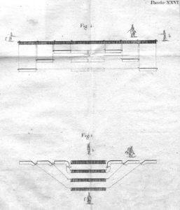Rozvinutí a svinutí útočné kolony – výsuvné a zásuvné pohyby pelotonů.