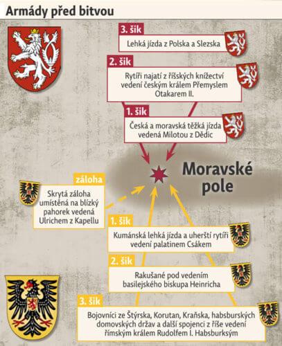 Rozvržení armád před bitvou v grafice Historických válek VI/2016.